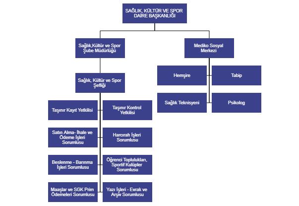 sks-organizasyon-semasi