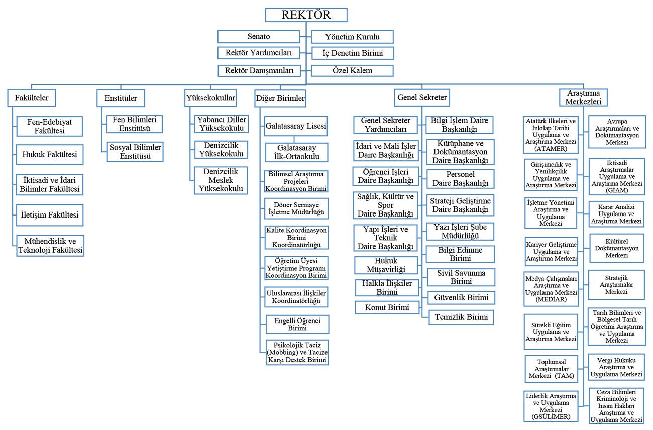 gsu-organizasyon-semasi